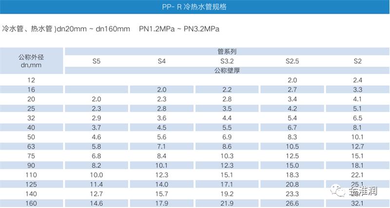 PPR冷热水管材产品规格