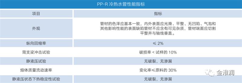 PPR冷热水管材性能指标