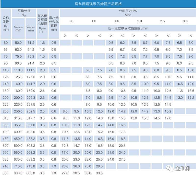PE钢丝缠绕复合管产品规格系数