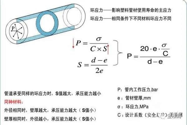 ppr管材:塑料压力管道中的相关计算