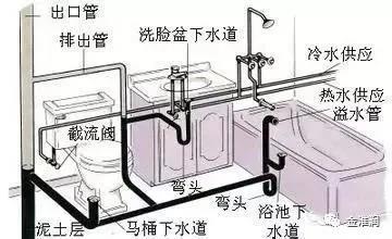 供水给水管水压