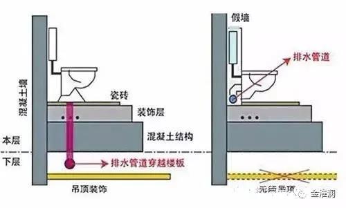 同排排水系统