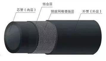 钢网复合管