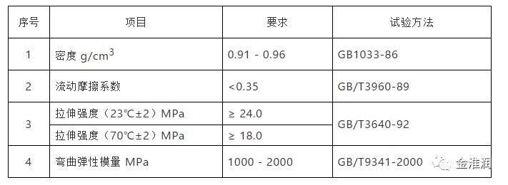 聚丙烯(PP)管材表
